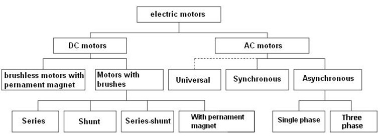 MOTOR-DRIVEN SYSTEMS