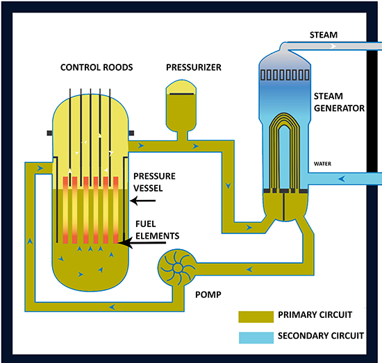 Figure 13. Schematic diagram of PWR construction
