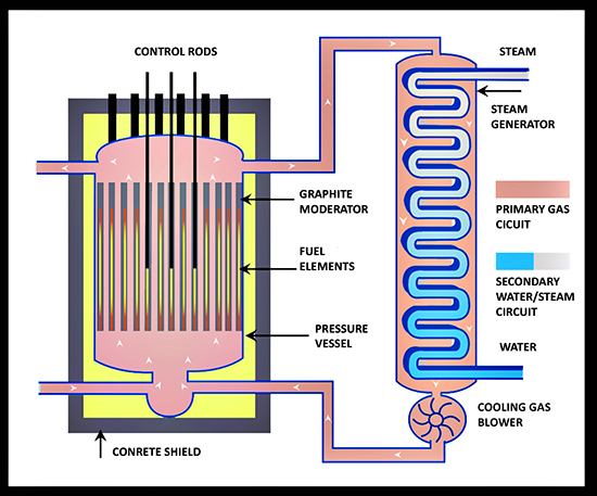 Energy industry challenges technology gcr graphite gas reactor figure 15 schematic ccuart Image collections