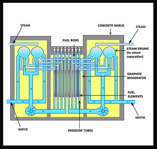 pressurized heavy water reactor pdf