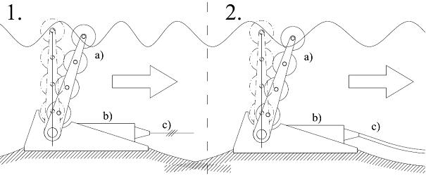 description of wave technology