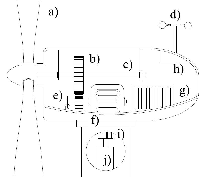 description of wind technology